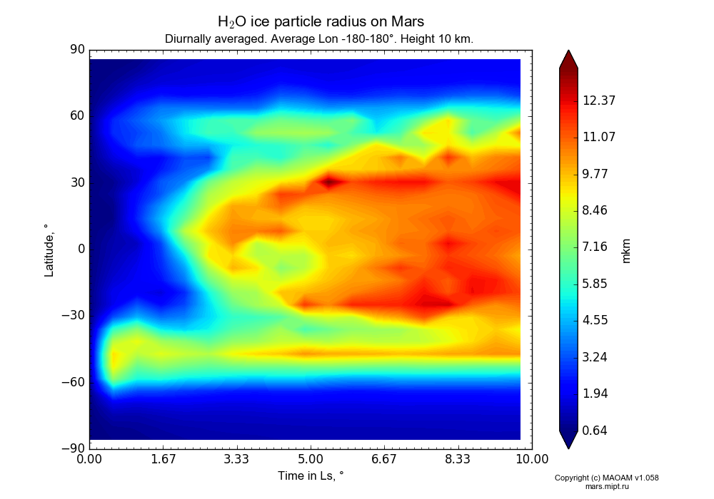 Water ice particle radius on Mars dependence from Time in Ls 0-10° and Latitude -90-90° in Equirectangular (default) projection with Diurnally averaged, Average Lon -180-180°, Height 10 km. In version 1.058: Limited height with water cycle, weak diffusion and dust bimodal distribution.
