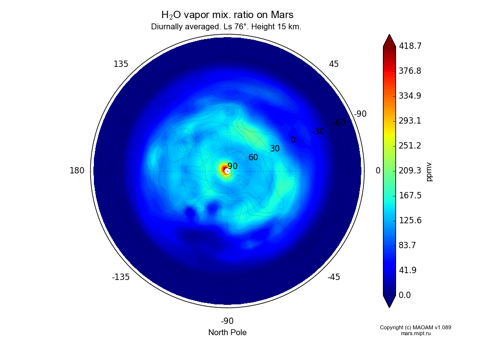 Water vapor mix. ratio on Mars dependence from Longitude -180-180° and Latitude -90-90° in North polar stereographic projection with Diurnally averaged, Ls 76°, Height 15 km. In version 1.089: Water cycle WITH molecular diffusion, CO2 cycle, dust bimodal distribution and GW.