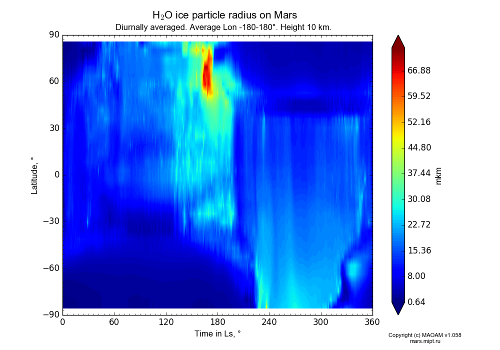 Water ice particle radius on Mars dependence from Time in Ls 0-360° and Latitude -90-90° in Equirectangular (default) projection with Diurnally averaged, Average Lon -180-180°, Height 10 km. In version 1.058: Limited height with water cycle, weak diffusion and dust bimodal distribution.