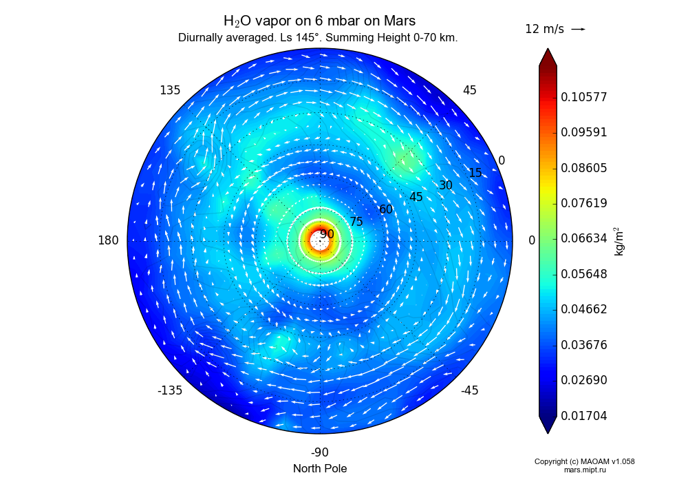 Water vapor on 6 mbar on Mars dependence from Longitude -180-180° and Latitude 0-90° in North polar stereographic projection with Diurnally averaged, Ls 145°, Summing Height 0-70 km. In version 1.058: Limited height with water cycle, weak diffusion and dust bimodal distribution.