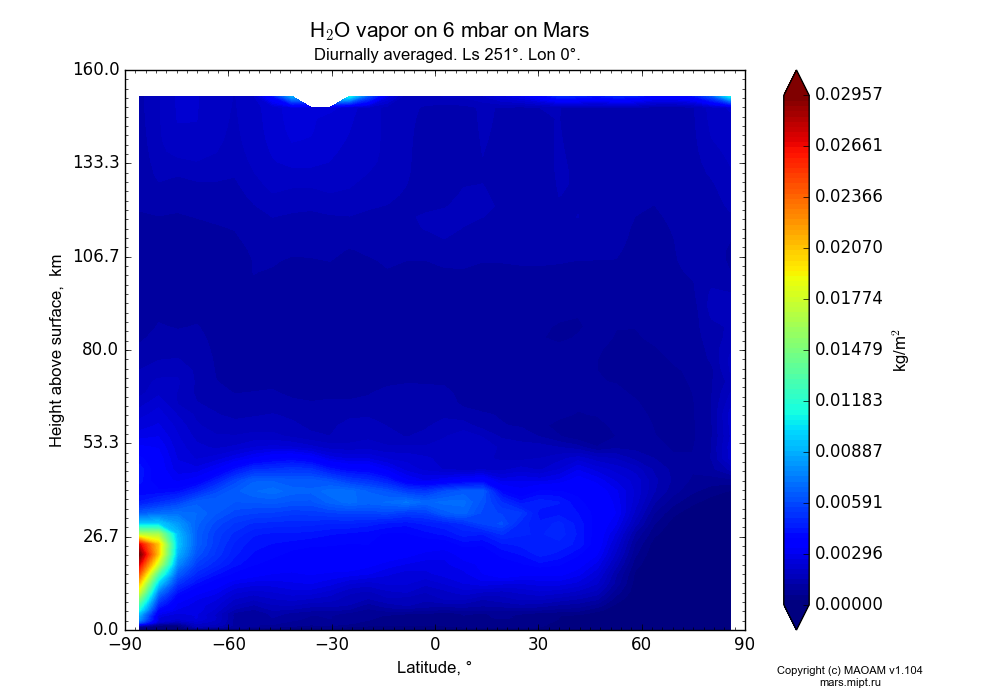 Water vapor on 6 mbar on Mars dependence from Latitude -90-90° and Height above surface 0-160 km in Equirectangular (default) projection with Diurnally averaged, Ls 251°, Lon 0°. In version 1.104: Water cycle for annual dust, CO2 cycle, dust bimodal distribution and GW.
