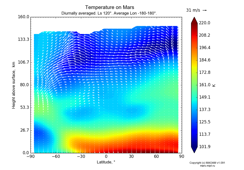 Temperature on Mars dependence from Latitude -90-90° and Height above surface 0-160 km in Equirectangular (default) projection with Diurnally averaged, Ls 120°, Average Lon -180-180°. In version 1.091: Water cycle without molecular diffusion, CO2 cycle, dust bimodal distribution and GW.