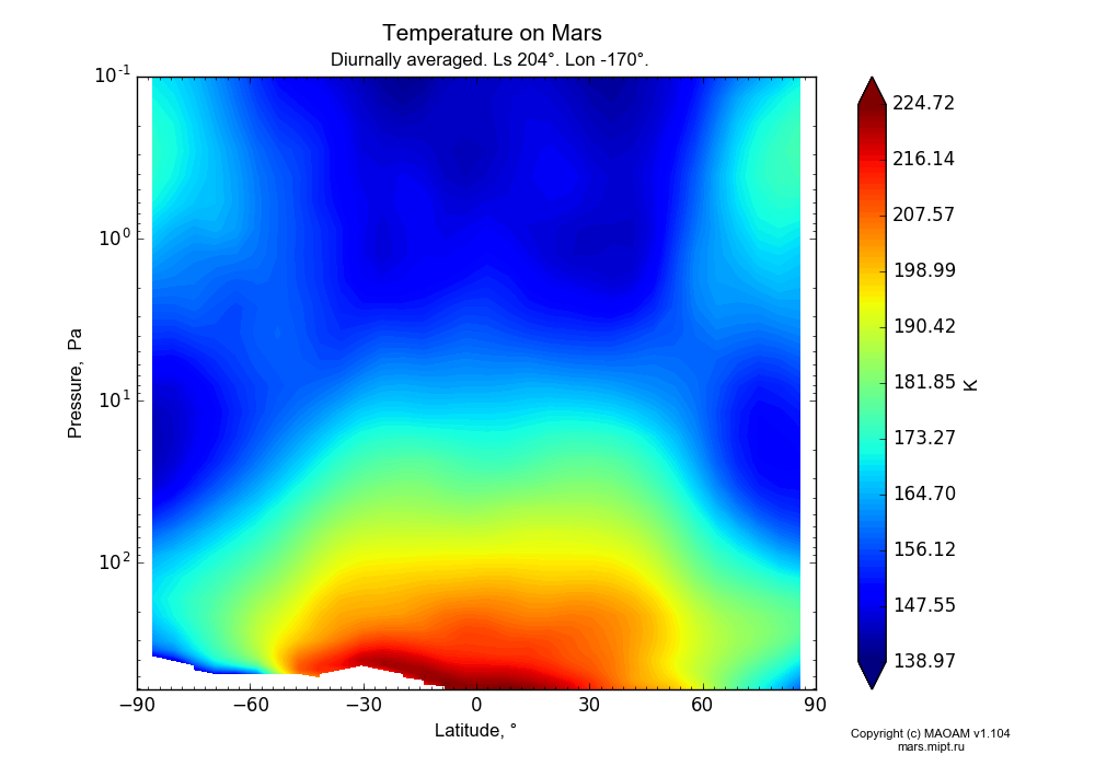 Temperature on Mars dependence from Latitude -90-90° and Pressure 0.1-607 Pa in Equirectangular (default) projection with Diurnally averaged, Ls 204°, Lon -170°. In version 1.104: Water cycle for annual dust, CO2 cycle, dust bimodal distribution and GW.