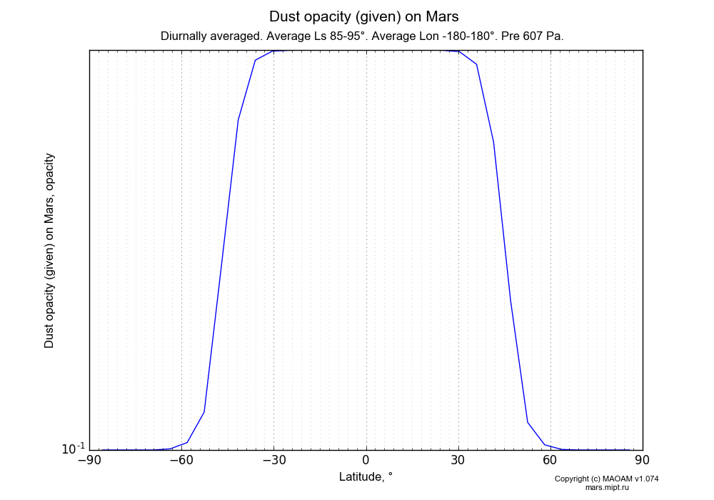 Dust opacity (given) on Mars dependence from Latitude -90-90° in Equirectangular (default) projection with Diurnally averaged, Average Ls 85-95°, Average Lon -180-180°, Pre 607 Pa. In version 1.074: Water cycle, CO2 cycle, dust bimodal distribution and GW.
