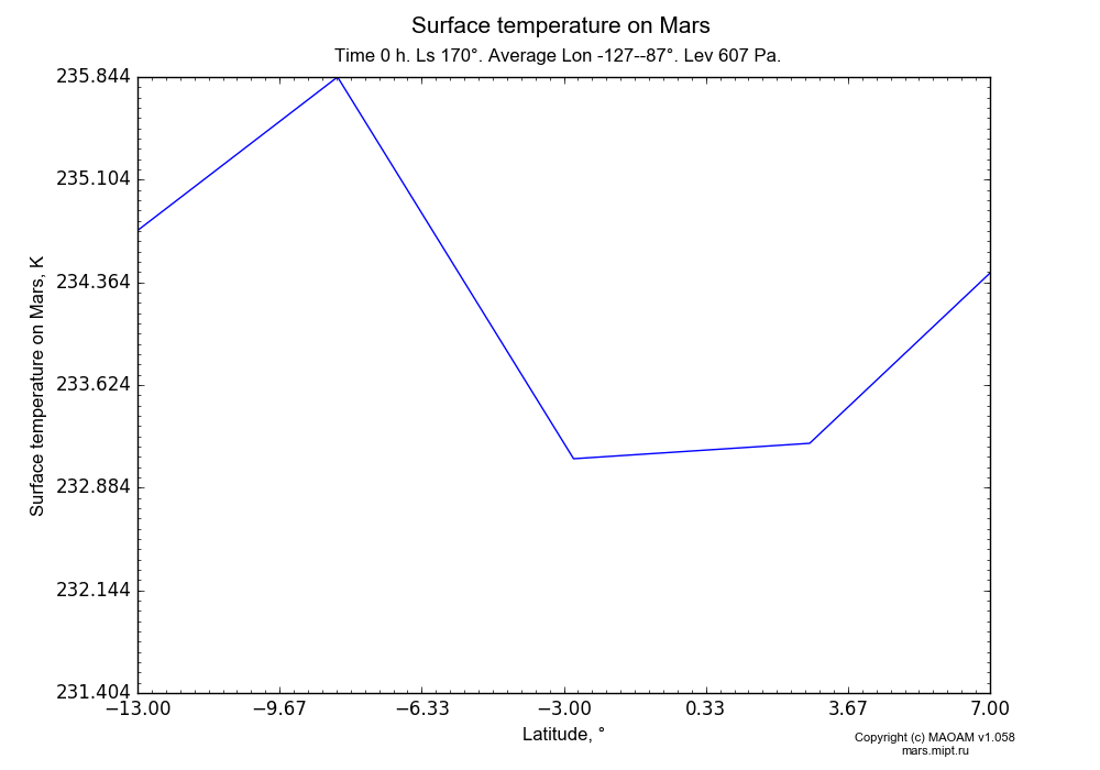 Surface temperature on Mars dependence from Latitude -13-7° in Equirectangular (default) projection with Time 0 h, Ls 170°, Average Lon -127--87°, Height 607 Pa. In version 1.058: Limited height with water cycle, weak diffusion and dust bimodal distribution.