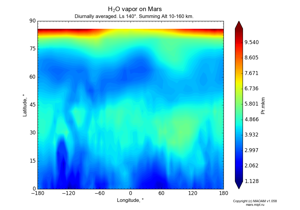 Water vapor on Mars dependence from Longitude -180-180° and Latitude 0-90° in Equirectangular (default) projection with Diurnally averaged, Ls 140°, Summing Alt 10-160 km. In version 1.058: Limited height with water cycle, weak diffusion and dust bimodal distribution.