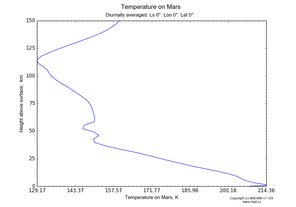 Temperature on Mars dependence from Height above surface 0-150 km in Equirectangular (default) projection with Diurnally averaged, Ls 0°, Lon 0°, Lat 0°. In version 1.104: Water cycle for annual dust, CO2 cycle, dust bimodal distribution and GW.