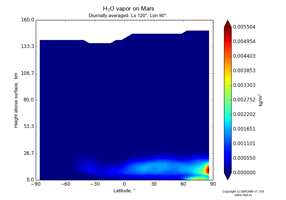 Water vapor on Mars dependence from Latitude -90-90° and Height above surface 0-160 km in Equirectangular (default) projection with Diurnally averaged, Ls 120°, Lon 90°. In version 1.104: Water cycle for annual dust, CO2 cycle, dust bimodal distribution and GW.