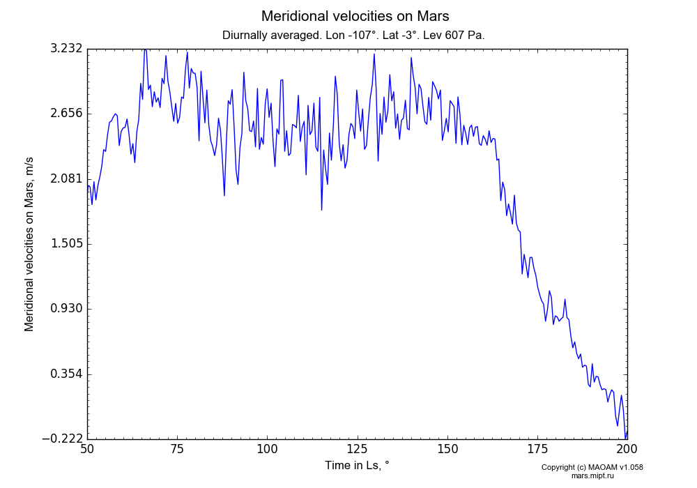Meridional velocities on Mars dependence from Time in Ls 50-200° in Equirectangular (default) projection with Diurnally averaged, Lon -107°, Lat -3°, Height 607 Pa. In version 1.058: Limited height with water cycle, weak diffusion and dust bimodal distribution.