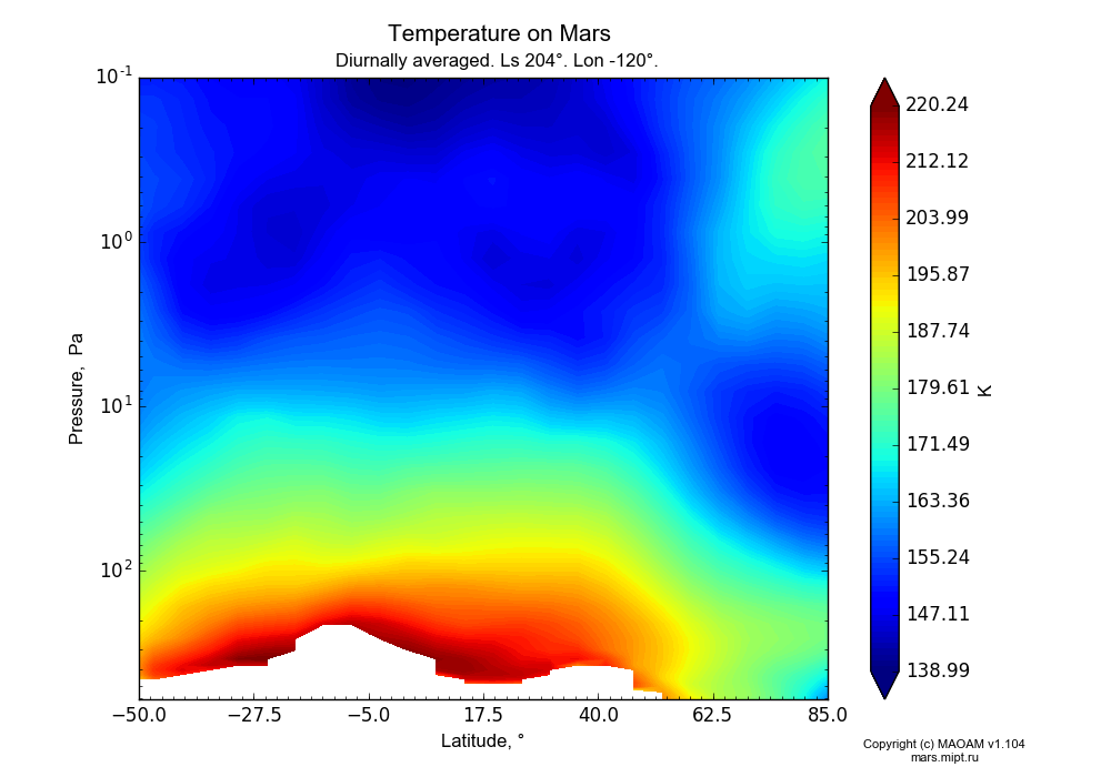 Temperature on Mars dependence from Latitude -50-85° and Pressure 0.1-607 Pa in Equirectangular (default) projection with Diurnally averaged, Ls 204°, Lon -120°. In version 1.104: Water cycle for annual dust, CO2 cycle, dust bimodal distribution and GW.