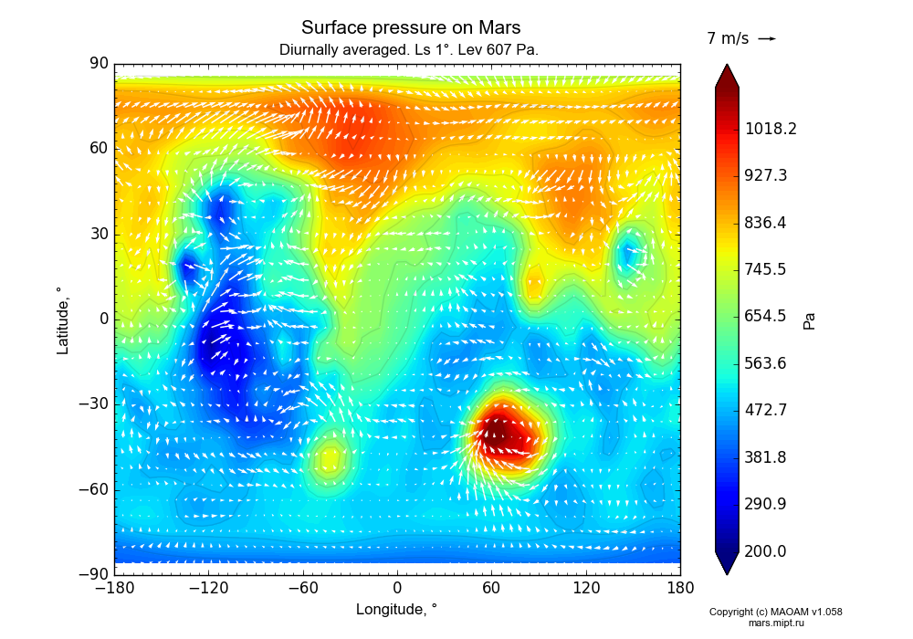 Surface pressure on Mars dependence from Longitude -180-180° and Latitude -90-90° in Equirectangular (default) projection with Diurnally averaged, Ls 1°, Height 607 Pa. In version 1.058: Limited height with water cycle, weak diffusion and dust bimodal distribution.