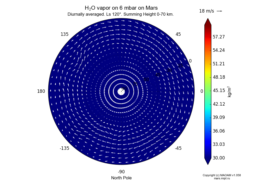 Water vapor on 6 mbar on Mars dependence from Longitude -180-180° and Latitude 0-90° in North polar stereographic projection with Diurnally averaged, Ls 120°, Summing Height 0-70 km. In version 1.058: Limited height with water cycle, weak diffusion and dust bimodal distribution.