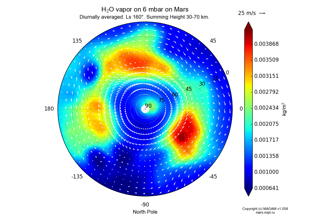 Water vapor on 6 mbar on Mars dependence from Longitude -180-180° and Latitude 0-90° in North polar stereographic projection with Diurnally averaged, Ls 160°, Summing Height 30-70 km. In version 1.058: Limited height with water cycle, weak diffusion and dust bimodal distribution.