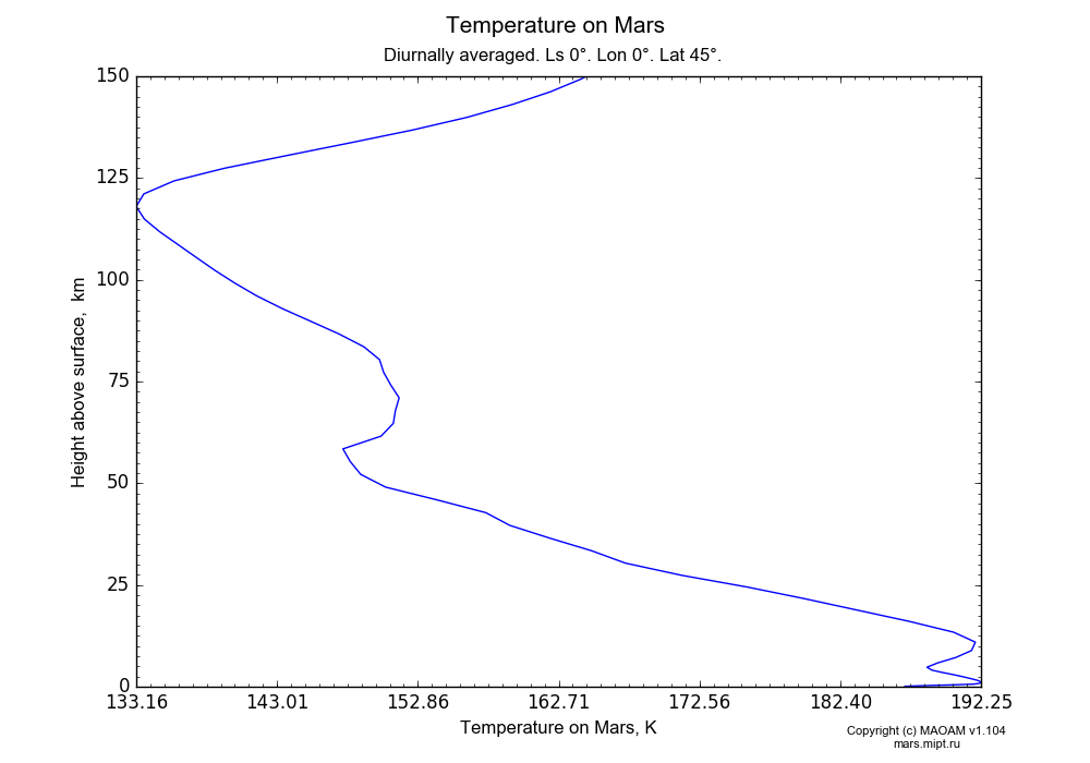 Temperature on Mars dependence from Height above surface 0-150 km in Equirectangular (default) projection with Diurnally averaged, Ls 0°, Lon 0°, Lat 45°. In version 1.104: Water cycle for annual dust, CO2 cycle, dust bimodal distribution and GW.