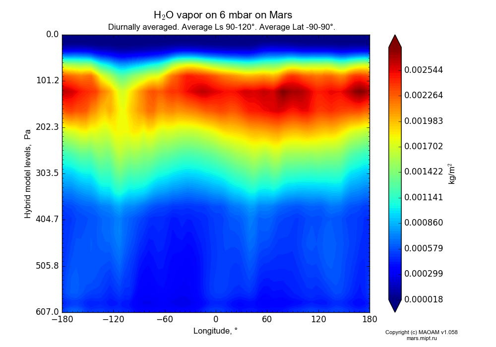 Water vapor on 6 mbar on Mars dependence from Longitude -180-180° and Hybrid model levels 0.0000036-607 Pa in Equirectangular (default) projection with Diurnally averaged, Average Ls 90-120°, Average Lat -90-90°. In version 1.058: Limited height with water cycle, weak diffusion and dust bimodal distribution.