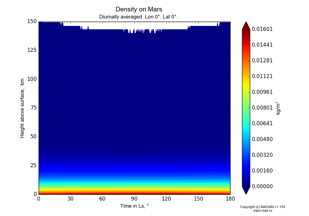 Density on Mars dependence from Time in Ls 0-180° and Height above surface 0-150 km in Equirectangular (default) projection with Diurnally averaged, Lon 0°, Lat 0°. In version 1.104: Water cycle for annual dust, CO2 cycle, dust bimodal distribution and GW.