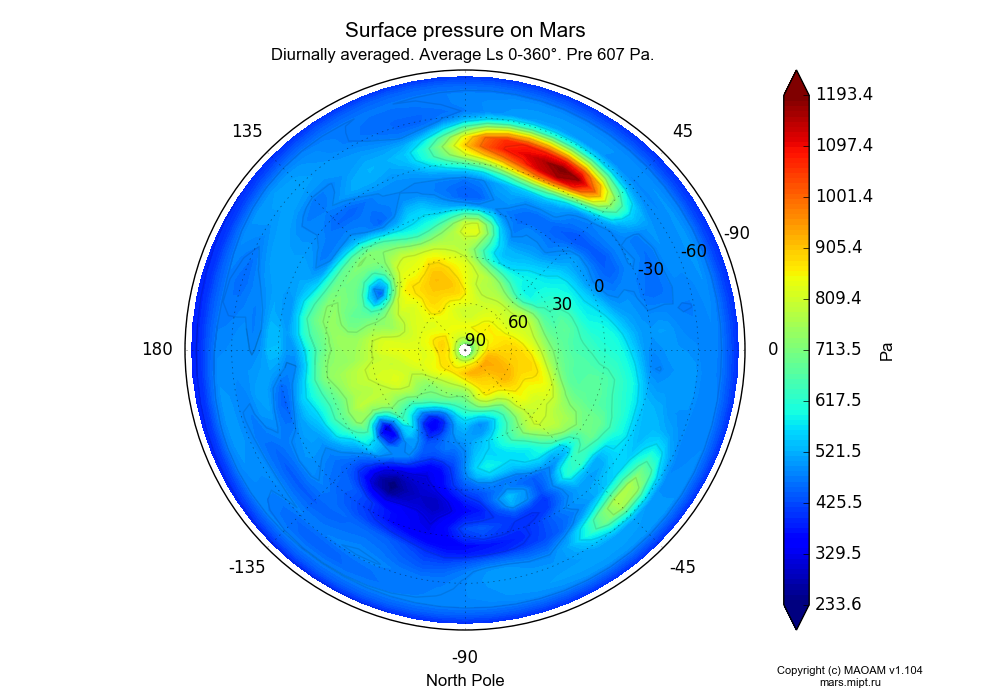 Surface pressure on Mars dependence from Longitude -180-180° and Latitude -90-90° in North polar stereographic projection with Diurnally averaged, Average Ls 0-360°, Pre 607 Pa. In version 1.104: Water cycle for annual dust, CO2 cycle, dust bimodal distribution and GW.