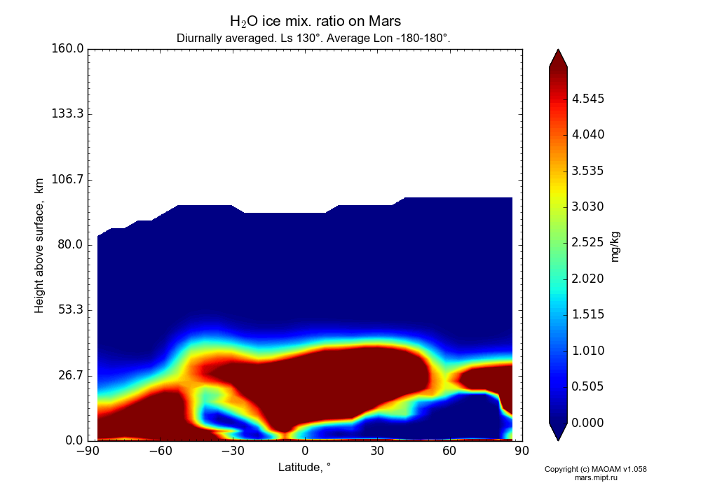 Water ice mix. ratio on Mars dependence from Latitude -90-90° and Height above surface 0-160 km in Equirectangular (default) projection with Diurnally averaged, Ls 130°, Average Lon -180-180°. In version 1.058: Limited height with water cycle, weak diffusion and dust bimodal distribution.