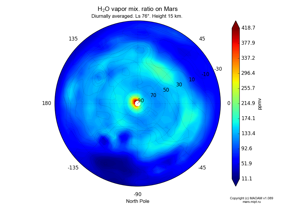 Water vapor mix. ratio on Mars dependence from Longitude -180-180° and Latitude -30-90° in North polar stereographic projection with Diurnally averaged, Ls 76°, Height 15 km. In version 1.089: Water cycle WITH molecular diffusion, CO2 cycle, dust bimodal distribution and GW.
