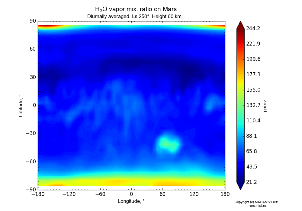 Water vapor mix. ratio on Mars dependence from Longitude -180-180° and Latitude -90-90° in Equirectangular (default) projection with Diurnally averaged, Ls 250°, Height 60 km. In version 1.091: Water cycle without molecular diffusion, CO2 cycle, dust bimodal distribution and GW.