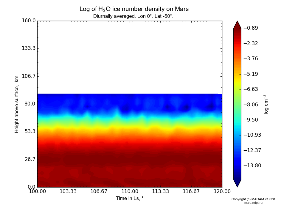 Water ice number density on Mars dependence from Time in Ls 100-120° and Height above surface 0-160 km in Equirectangular (default) projection with Diurnally averaged, Lon 0°, Lat -50°. In version 1.058: Limited height with water cycle, weak diffusion and dust bimodal distribution.