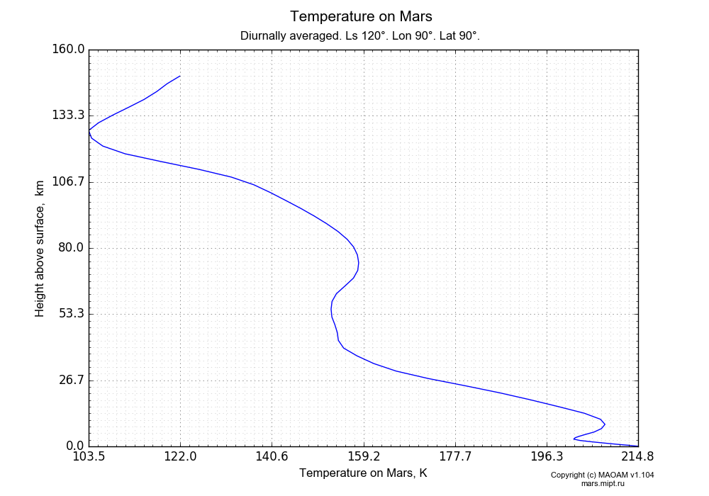 Temperature on Mars dependence from Height above surface 0-160 km in Equirectangular (default) projection with Diurnally averaged, Ls 120°, Lon 90°, Lat 90°. In version 1.104: Water cycle for annual dust, CO2 cycle, dust bimodal distribution and GW.