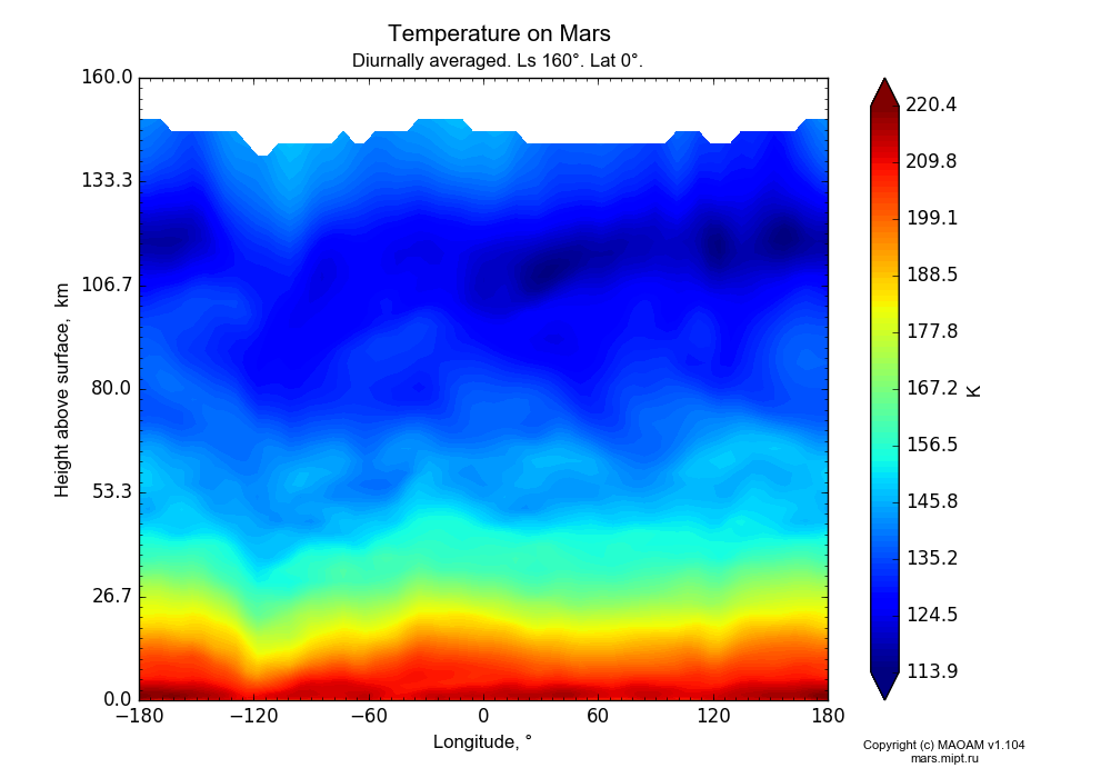 Temperature on Mars dependence from Longitude -180-180° and Height above surface 0-160 km in Equirectangular (default) projection with Diurnally averaged, Ls 160°, Lat 0°. In version 1.104: Water cycle for annual dust, CO2 cycle, dust bimodal distribution and GW.