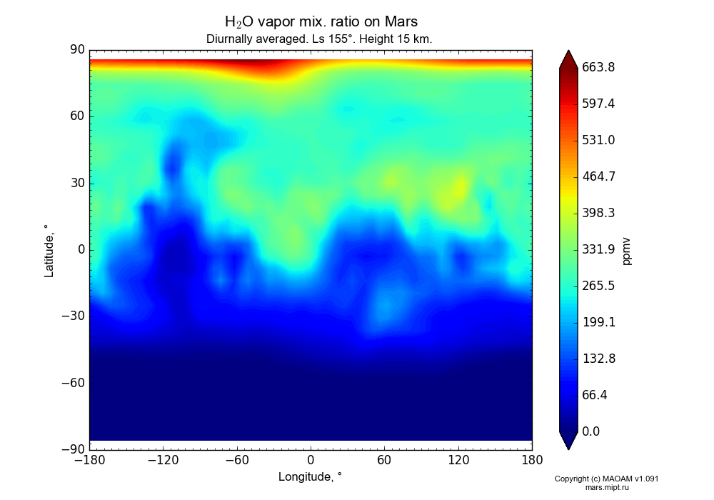 Water vapor mix. ratio on Mars dependence from Longitude -180-180° and Latitude -90-90° in Equirectangular (default) projection with Diurnally averaged, Ls 155°, Height 15 km. In version 1.091: Water cycle without molecular diffusion, CO2 cycle, dust bimodal distribution and GW.