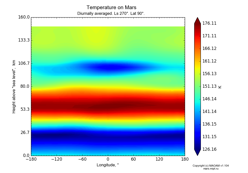 Temperature on Mars dependence from Longitude -180-180° and Height above
