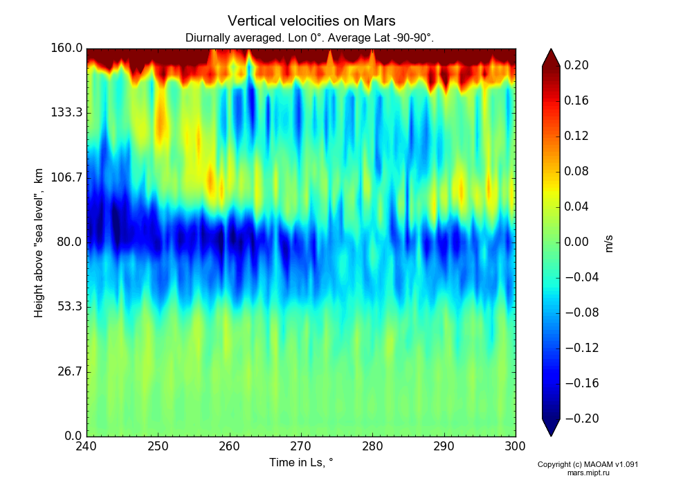 Vertical velocities on Mars dependence from Time in Ls 240-300° and Height above