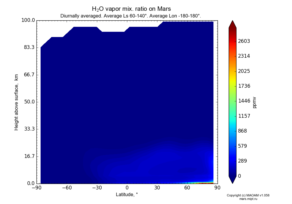 Water vapor mix. ratio on Mars dependence from Latitude -90-90° and Height above surface 0-100 km in Equirectangular (default) projection with Diurnally averaged, Average Ls 60-140°, Average Lon -180-180°. In version 1.058: Limited height with water cycle, weak diffusion and dust bimodal distribution.
