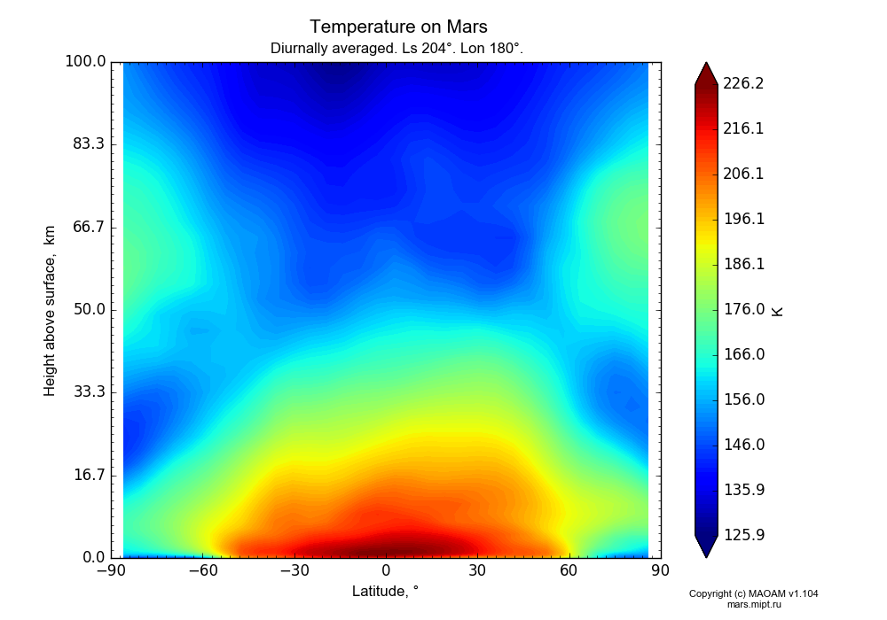 Temperature on Mars dependence from Latitude -90-90° and Height above surface 0-100 km in Equirectangular (default) projection with Diurnally averaged, Ls 204°, Lon 180°. In version 1.104: Water cycle for annual dust, CO2 cycle, dust bimodal distribution and GW.