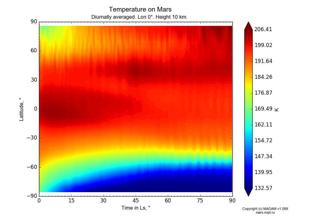 Temperature on Mars dependence from Time in Ls 0-90° and Latitude -90-90° in Equirectangular (default) projection with Diurnally averaged, Lon 0°, Height 10 km. In version 1.089: Water cycle WITH molecular diffusion, CO2 cycle, dust bimodal distribution and GW.