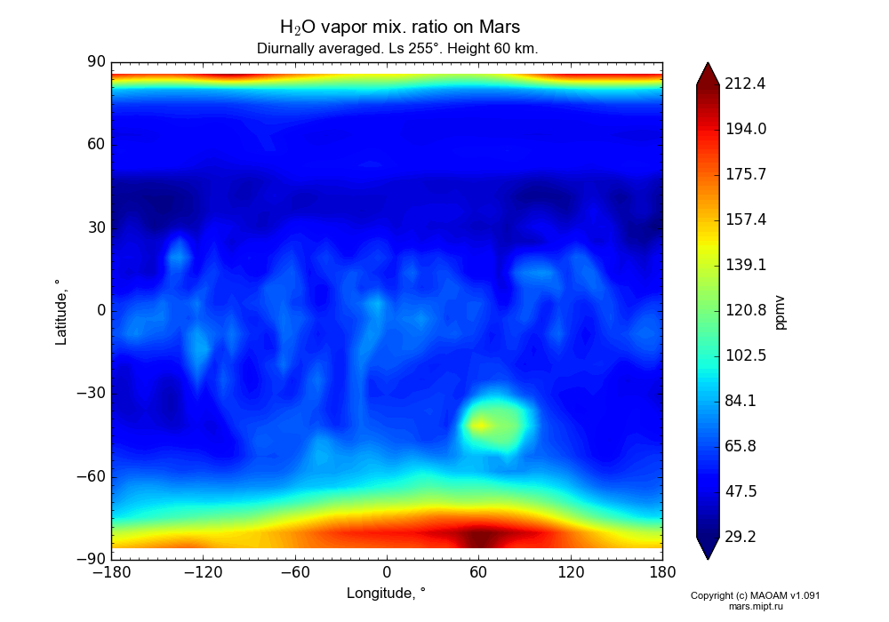 Water vapor mix. ratio on Mars dependence from Longitude -180-180° and Latitude -90-90° in Equirectangular (default) projection with Diurnally averaged, Ls 255°, Height 60 km. In version 1.091: Water cycle without molecular diffusion, CO2 cycle, dust bimodal distribution and GW.