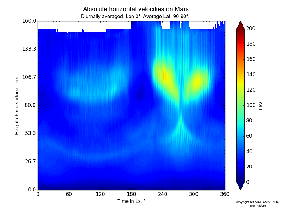 Absolute horizontal velocities on Mars dependence from Time in Ls 0-360° and Height above surface 0-160 km in Equirectangular (default) projection with Diurnally averaged, Lon 0°, Average Lat -90-90°. In version 1.104: Water cycle for annual dust, CO2 cycle, dust bimodal distribution and GW.