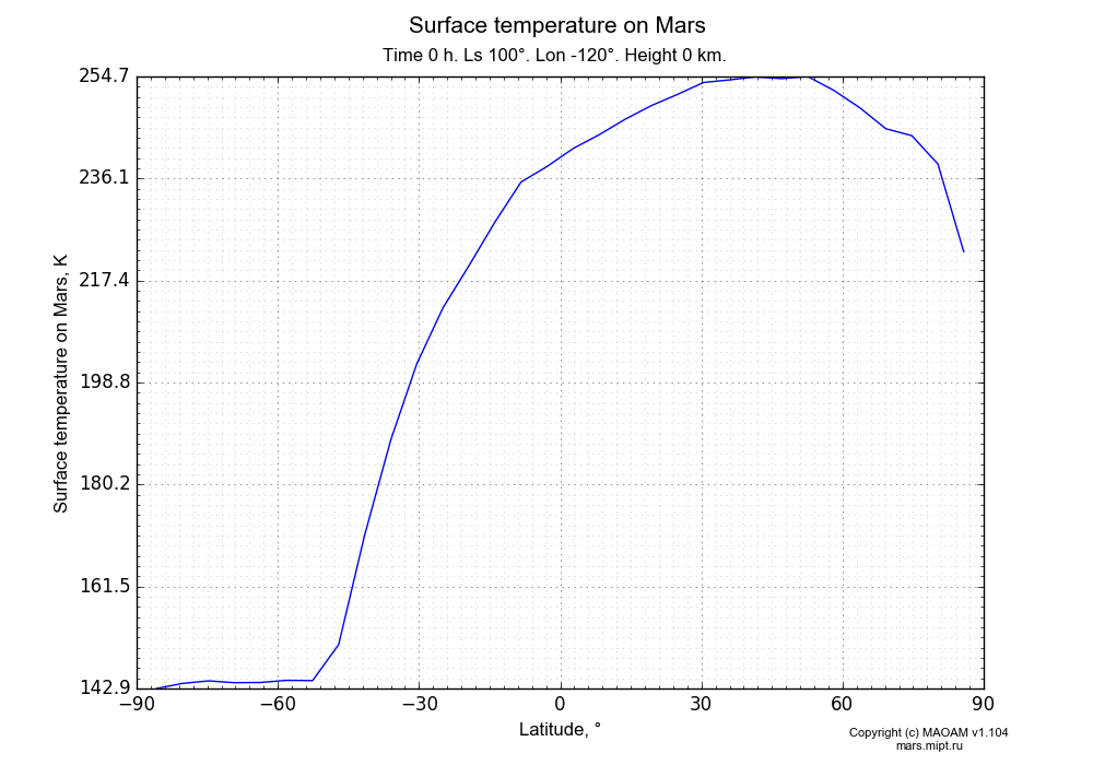 Surface temperature on Mars dependence from Latitude -90-90° in Equirectangular (default) projection with Time 0 h, Ls 100°, Lon -120°, Height 0 km. In version 1.104: Water cycle for annual dust, CO2 cycle, dust bimodal distribution and GW.