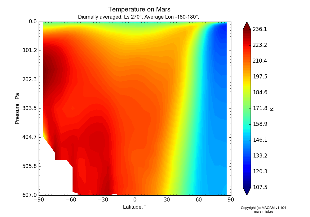 Temperature on Mars dependence from Latitude -90-90° and Pressure 0.0000036-607 Pa in Equirectangular (default) projection with Diurnally averaged, Ls 270°, Average Lon -180-180°. In version 1.104: Water cycle for annual dust, CO2 cycle, dust bimodal distribution and GW.