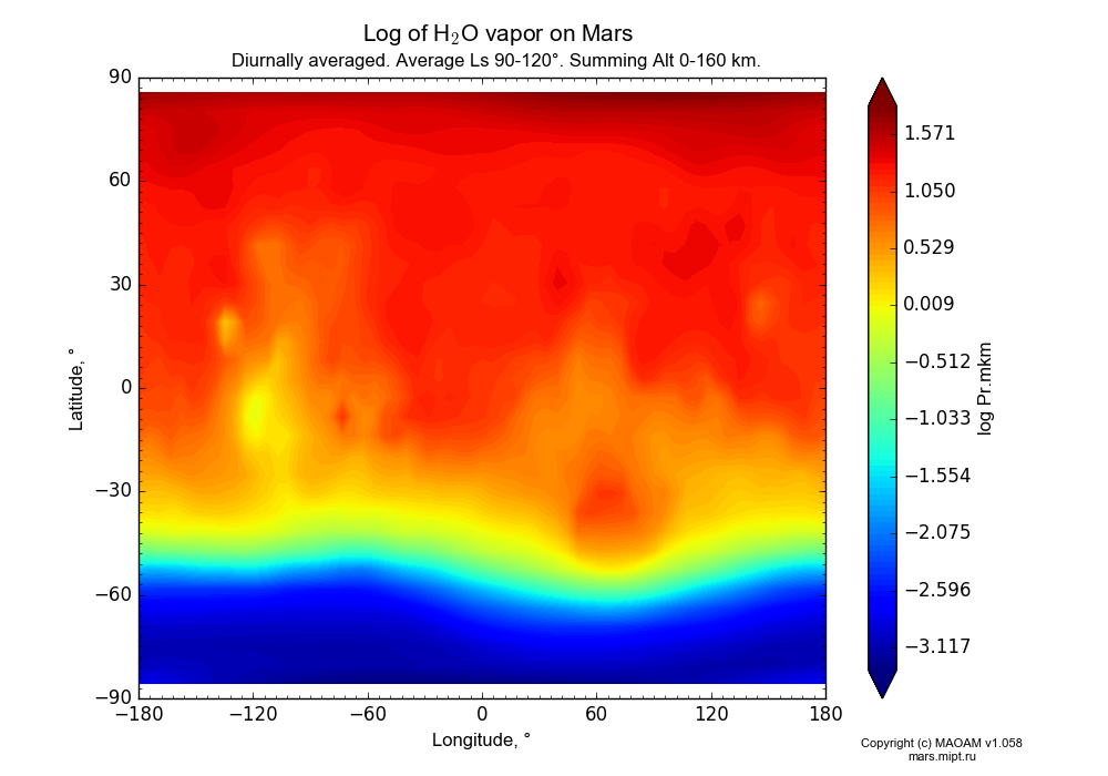 Water vapor on Mars dependence from Longitude -180-180° and Latitude -90-90° in Equirectangular (default) projection with Diurnally averaged, Average Ls 90-120°, Summing Alt 0-160 km. In version 1.058: Limited height with water cycle, weak diffusion and dust bimodal distribution.