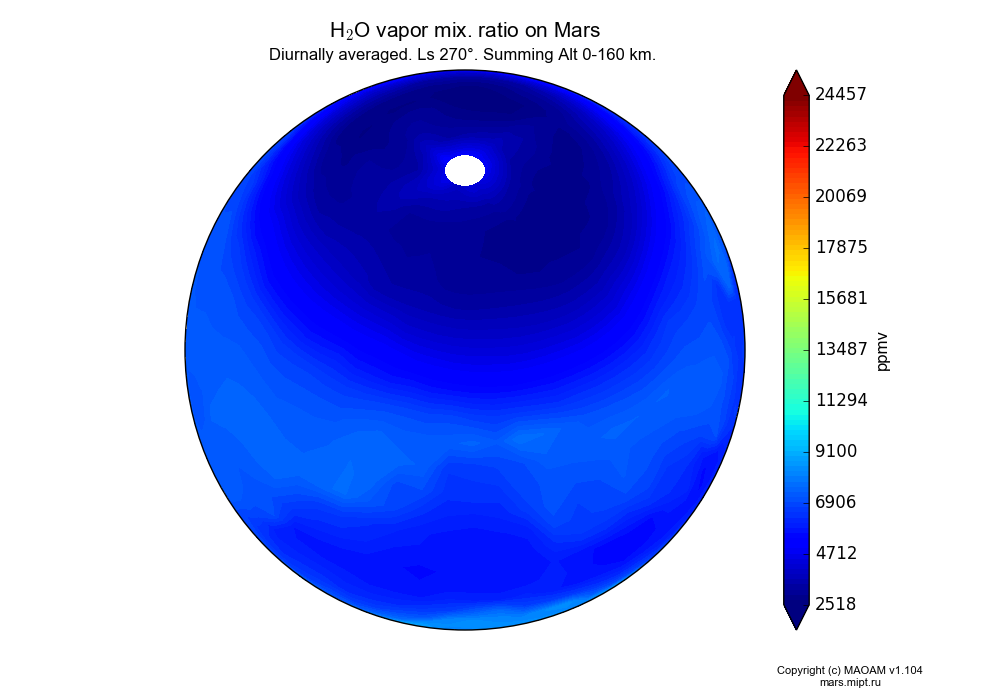 Water vapor mix. ratio on Mars dependence from Longitude -180-180° and Latitude -90-90° in Spherical stereographic projection with Diurnally averaged, Ls 270°, Summing Alt 0-160 km. In version 1.104: Water cycle for annual dust, CO2 cycle, dust bimodal distribution and GW.
