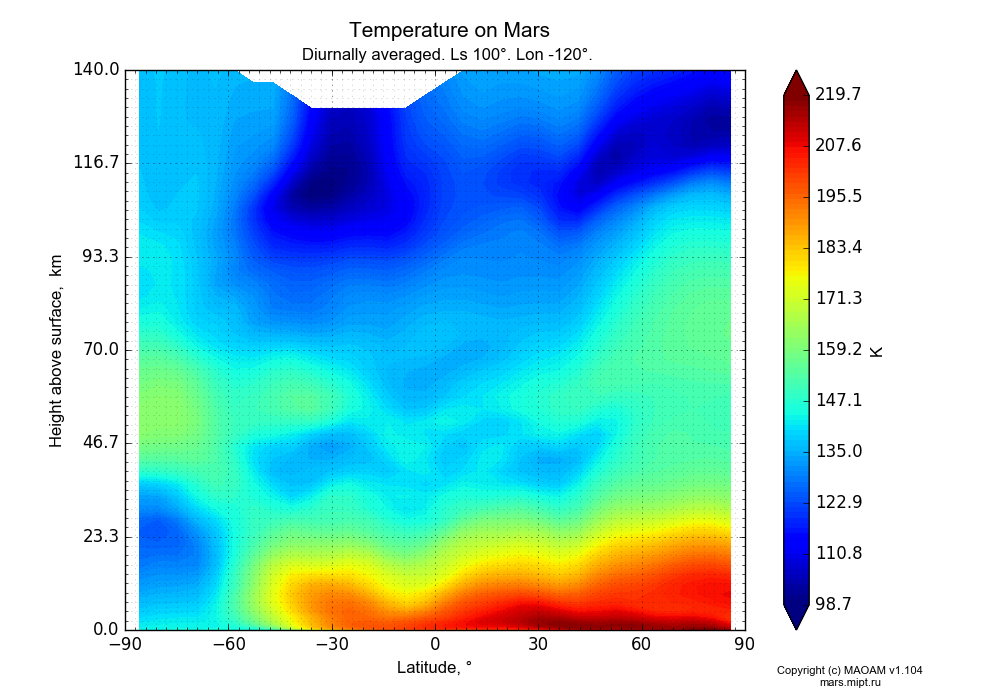 Temperature on Mars dependence from Latitude -90-90° and Height above surface 0-140 km in Equirectangular (default) projection with Diurnally averaged, Ls 100°, Lon -120°. In version 1.104: Water cycle for annual dust, CO2 cycle, dust bimodal distribution and GW.