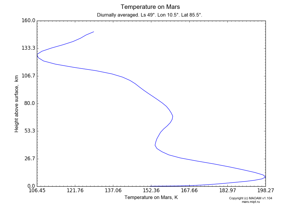 Temperature on Mars dependence from Height above surface 0-160 km in Equirectangular (default) projection with Diurnally averaged, Ls 49°, Lon 10.5°, Lat 85.5°. In version 1.104: Water cycle for annual dust, CO2 cycle, dust bimodal distribution and GW.