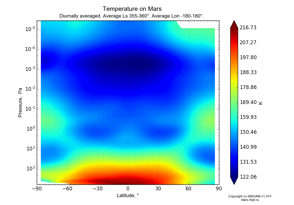 Temperature on Mars dependence from Latitude -90-90° and Pressure 0.0000036-607 Pa in Equirectangular (default) projection with Diurnally averaged, Average Ls 355-360°, Average Lon -180-180°. In version 1.074: Water cycle, CO2 cycle, dust bimodal distribution and GW.