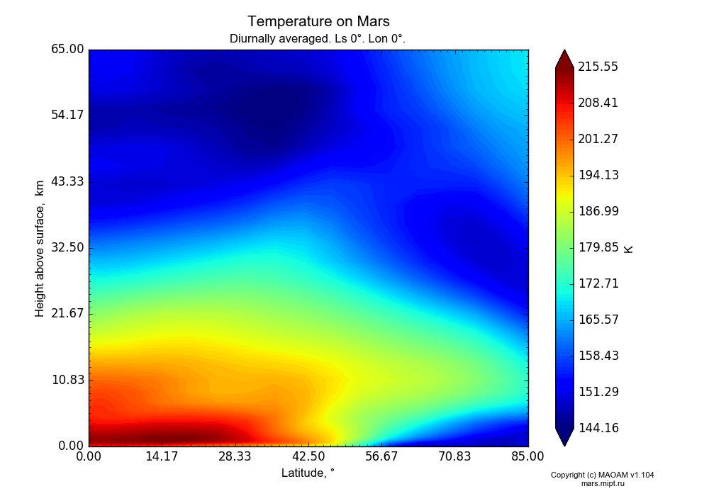 Temperature on Mars dependence from Latitude 0-85° and Height above surface 0-65 km in Equirectangular (default) projection with Diurnally averaged, Ls 0°, Lon 0°. In version 1.104: Water cycle for annual dust, CO2 cycle, dust bimodal distribution and GW.