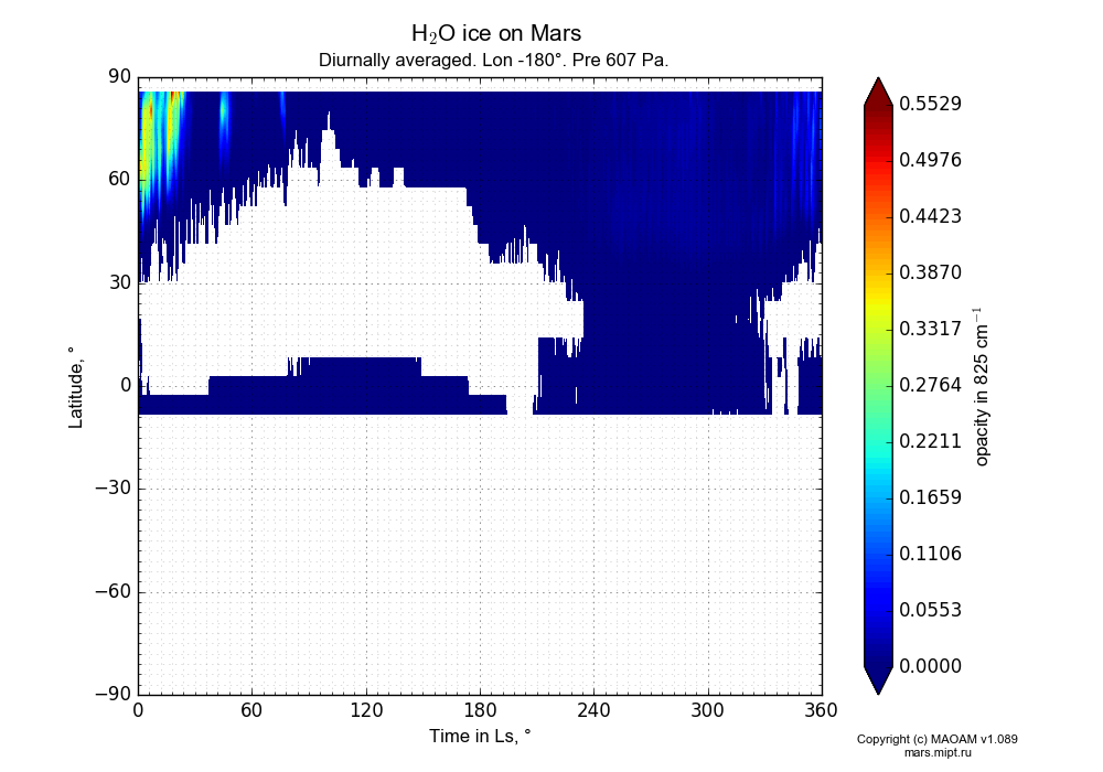 Water ice on Mars dependence from Time in Ls 0-360° and Latitude -90-90° in Equirectangular (default) projection with Diurnally averaged, Lon -180°, Pre 607 Pa. In version 1.089: Water cycle WITH molecular diffusion, CO2 cycle, dust bimodal distribution and GW.