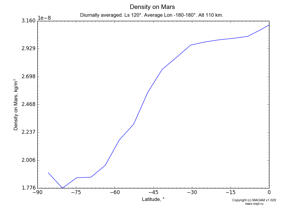 Density on Mars dependence from Latitude -90-0° in Equirectangular (default) projection with Diurnally averaged, Ls 120°, Average Lon -180-180°, Alt 110 km. In version 1.029: Extended height and CO2 cycle with weak solar acivity.