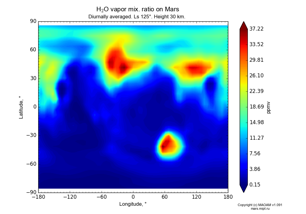 Water vapor mix. ratio on Mars dependence from Longitude -180-180° and Latitude -90-90° in Equirectangular (default) projection with Diurnally averaged, Ls 125°, Height 30 km. In version 1.091: Water cycle without molecular diffusion, CO2 cycle, dust bimodal distribution and GW.