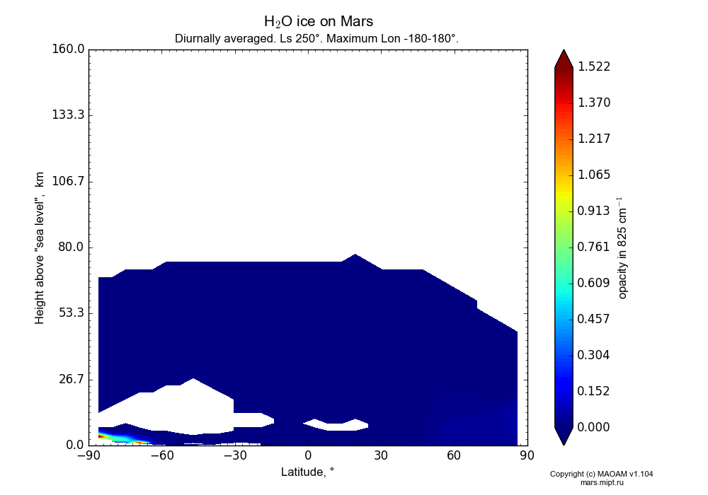 Water ice on Mars dependence from Latitude -90-90° and Height above