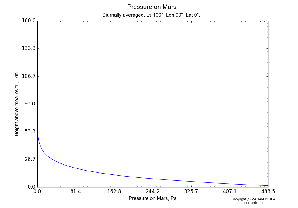 Pressure on Mars dependence from Height above