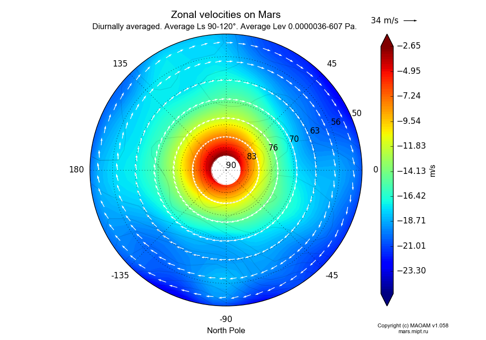 Zonal velocities on Mars dependence from Longitude -180-180° and Latitude 50-90° in North polar stereographic projection with Diurnally averaged, Average Ls 90-120°, Average Lev 0.0000036-607 Pa. In version 1.058: Limited height with water cycle, weak diffusion and dust bimodal distribution.