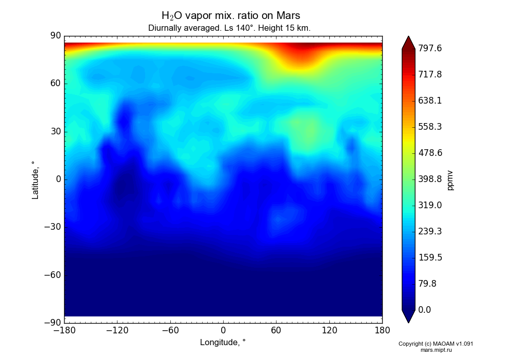 Water vapor mix. ratio on Mars dependence from Longitude -180-180° and Latitude -90-90° in Equirectangular (default) projection with Diurnally averaged, Ls 140°, Height 15 km. In version 1.091: Water cycle without molecular diffusion, CO2 cycle, dust bimodal distribution and GW.